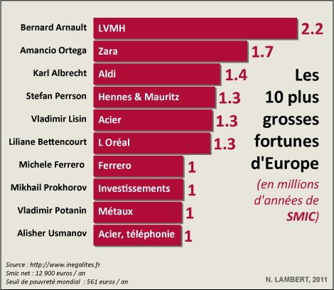 SMIC riches Nicolas Lambert oligarchie
